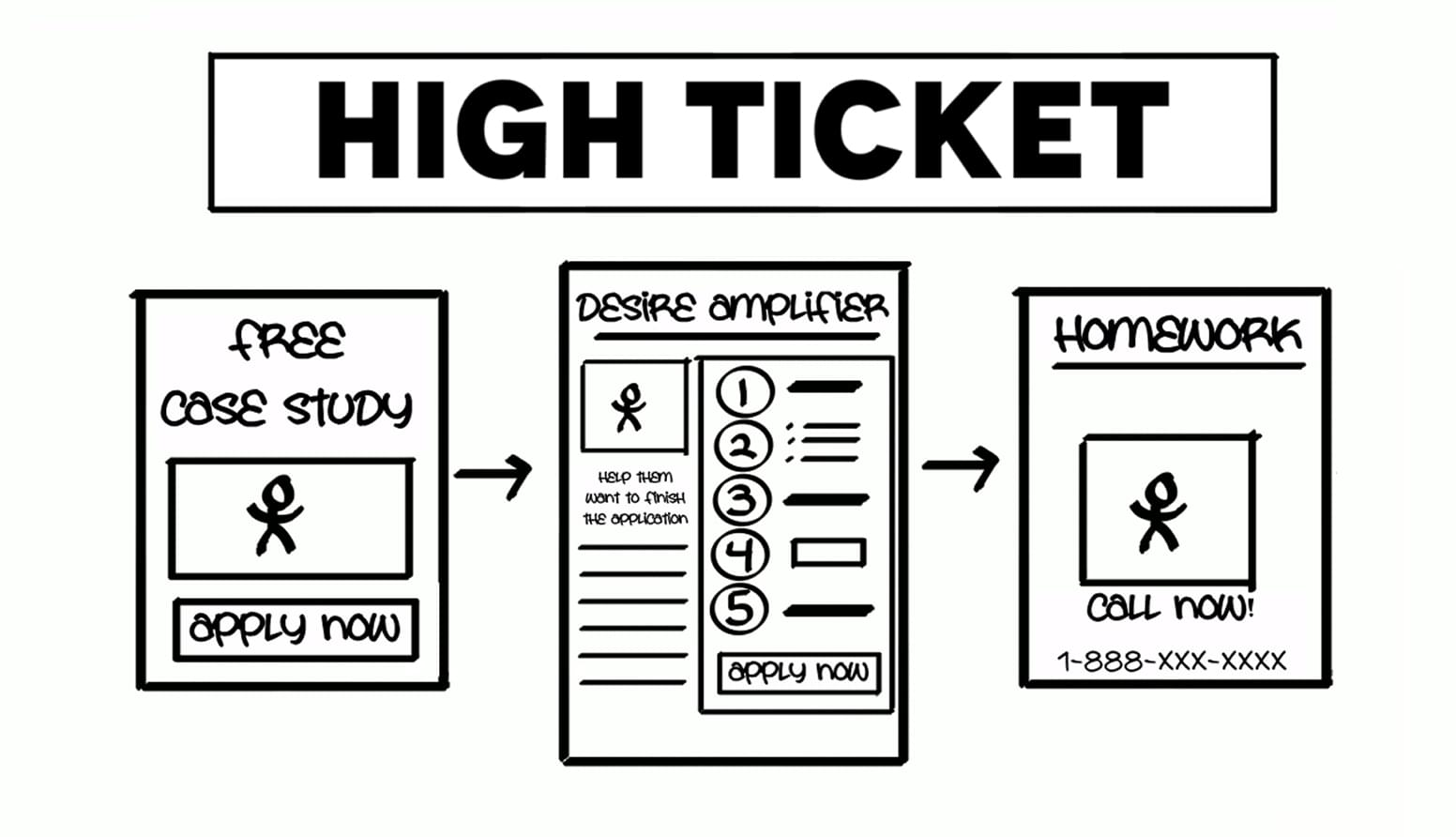 High-Ticket Funnel